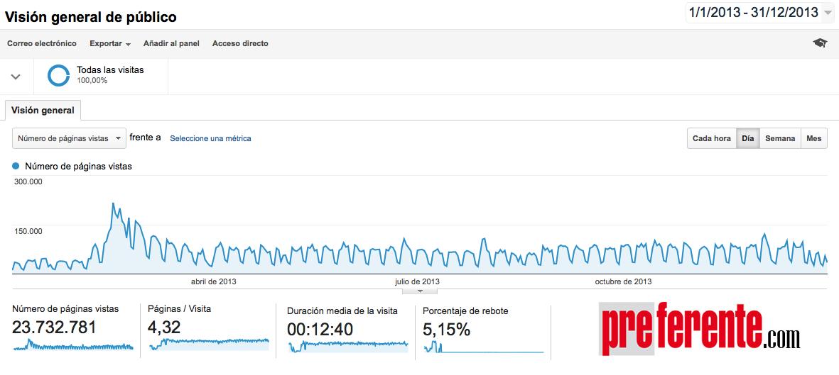 preferente-analytics-2013-2
