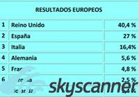 noticias de la chispa ,  skyscanner Niños molestos Niños en el avión , Los españoles, segundos en el ranking europeo de 'niños más molestos' en los aviones