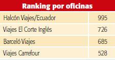 El mapa en 4 rankings de las empresas tur sticas de espa a noticias de revista de turismo - Oficinas viajes halcon ...