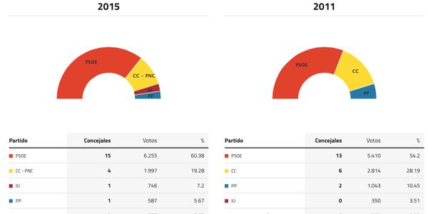 adeje-elecciones-2015