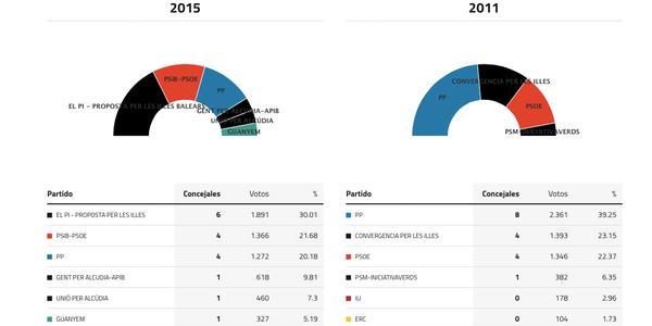 alcudia-elecciones-2015