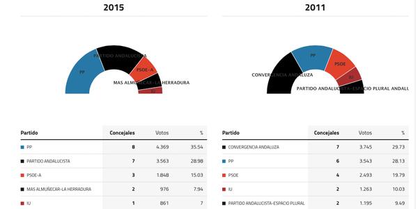 almuñecar-elecciones-2015