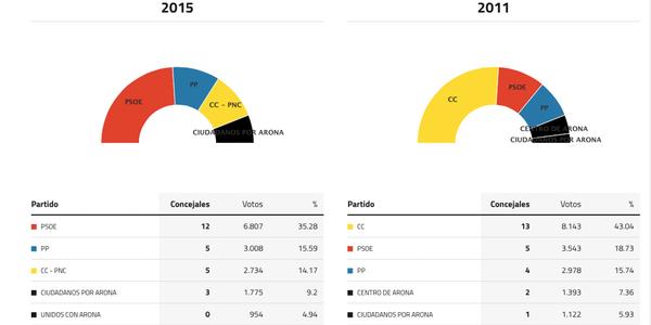arona-elecciones-2015