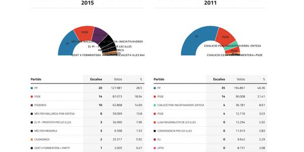 baleares-elecciones-2015