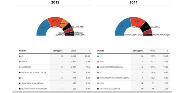 benalmadena-elecciones-2015
