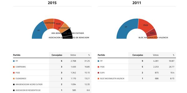 benicassim-elecciones-2015