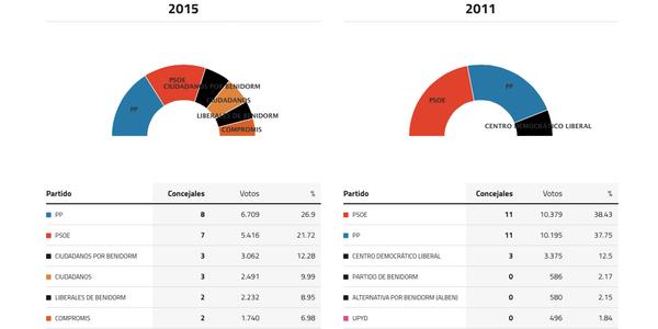 benidorm-elecciones-2015