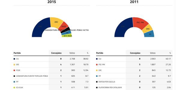 calella-elecciones-2015