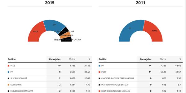 calvia-elecciones-2015