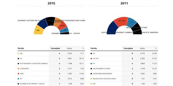 cambrils-elecciones-2015