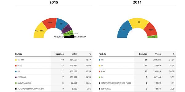 canarias-elecciones-2015