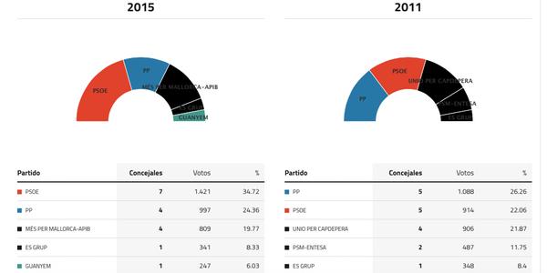 capdepera-elecciones-2'15