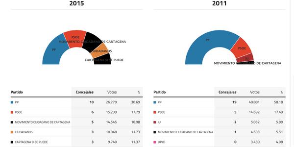 cartagena-elecciones-2015