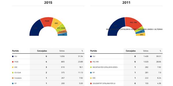 castell-elecciones-2015