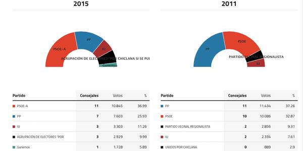 chiclana-de-la-frontera-elecciones-2015
