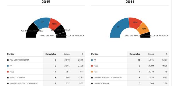 ciudadela-menorca-elecciones-2015