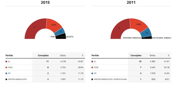 conil-de-la-frontera-elecciones-2015
