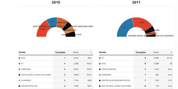 denia-elecciones-2015