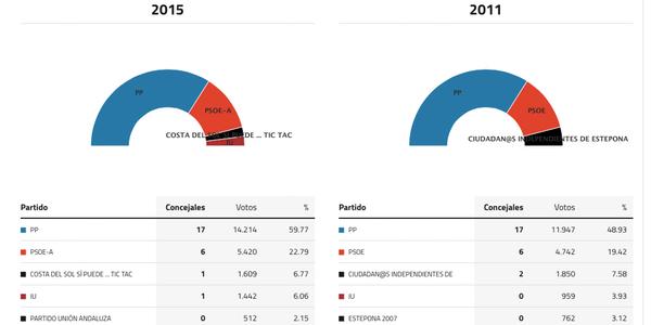 estepona-elecciones-2015