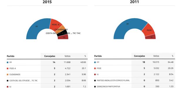 fuengirola-elecciones-2015