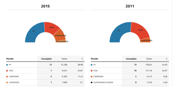 gandia-elecciones-2015