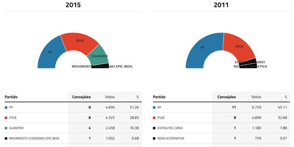 ibiza-elecciones-2015