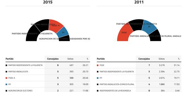 isla-cristina-elecciones-2015