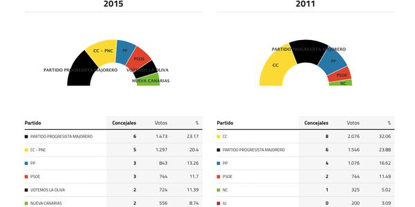 la-oliva-fuerteventura-elecciones-2015