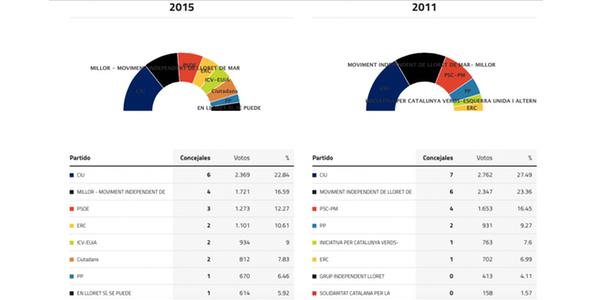 lloret-elecciones-2015