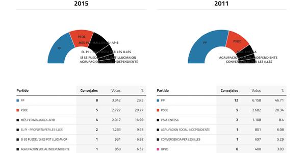 llucmajor-elecciones-2015