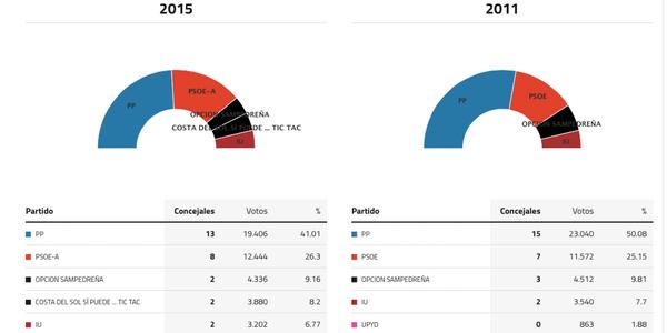marbella-elecciones-2015