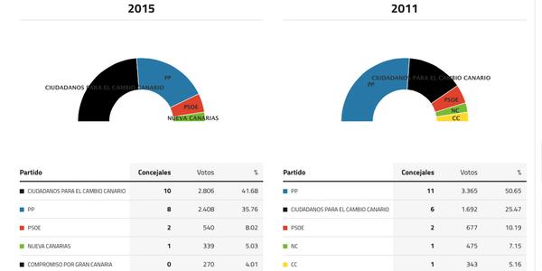 mogan-elecciones-2015