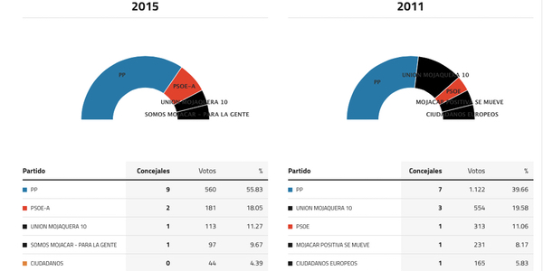 mojacar-elecciones-2015