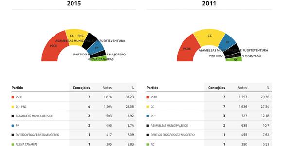 pajara-fuerteventura-elecciones-2015