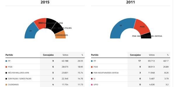 palma-elecciones-2015
