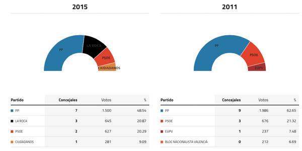 peñiscola-elecciones-2015