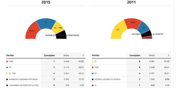 puerto-de-la-cruz-elecciones-2015
