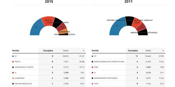 puerto-de-santa-maria-elecciones-2015