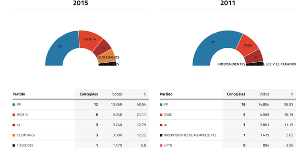 roquetas-de-mar-elecciones-2015