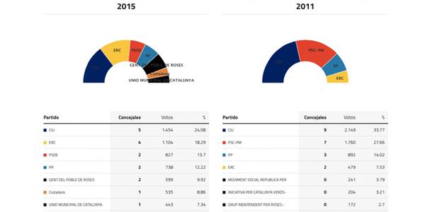 roses-elecciones-2015