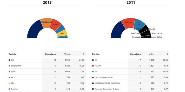 salou-elecciones-2015