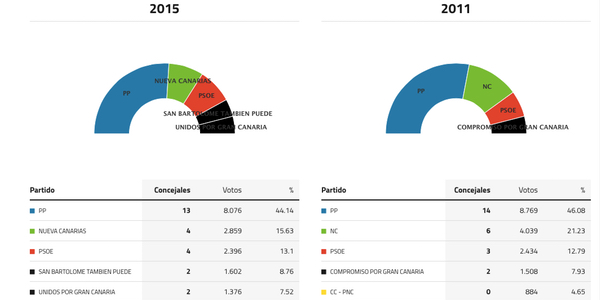 san-bartolome-tirajana-canarias-elecciones-2015