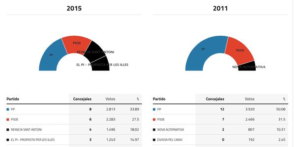 sant-antoni-de-portmany-ibiza-elecciones-2015