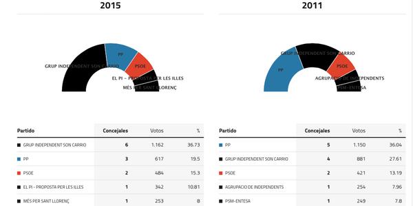 sant-llorenc-cardassar-elecciones-2015