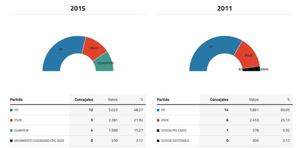 santa-eulalia-des-riu-elecciones-2015