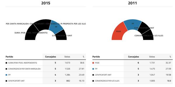 santa-margalida-elecciones-2015