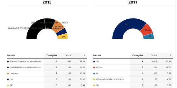 santa-susanna-elecciones.2015