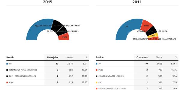 santanyi-elecciones-2015