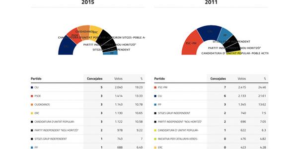 sitges-elecciones-2015