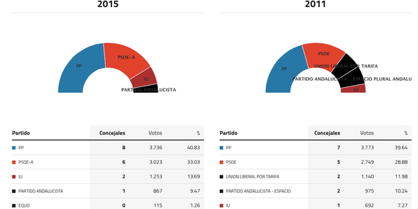 tarifa-elecciones-2015